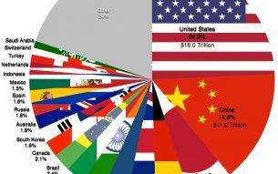 20 Largest economies Pie Chart PDF Photo via Wikipedia  Source: http://www.visualcapitalist.com/74-trillion-global-economy-one-chart/